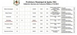 E se os dentistas no Piauí estão milionários, o que dizer dos de Minas Gerais?