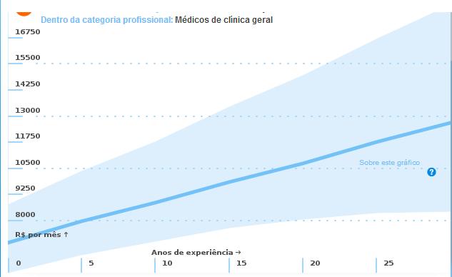 salario médico