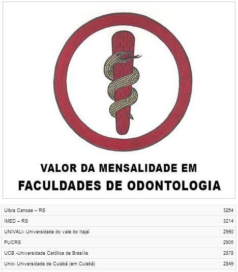valor mensalidade faculdade Odontologia