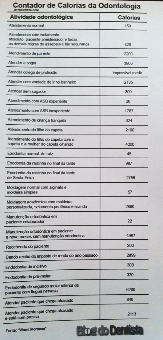 Tabela de Calorias na Odontologia